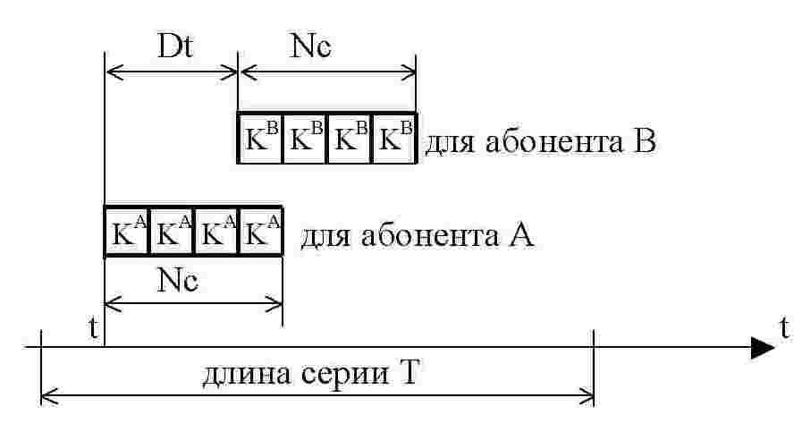 Взаимное расположение интервалов сохранения ключей абонентов А и В