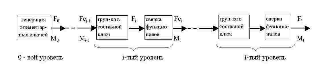 Вероятностная схема генерации составного общего ключа
