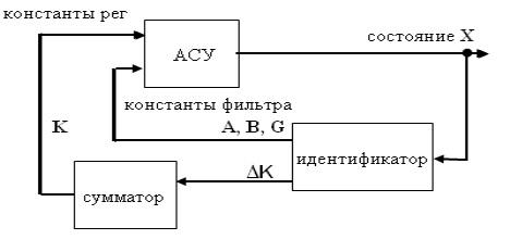 Структура с адаптацией