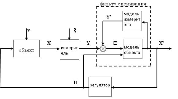 Структура с текущей информацией