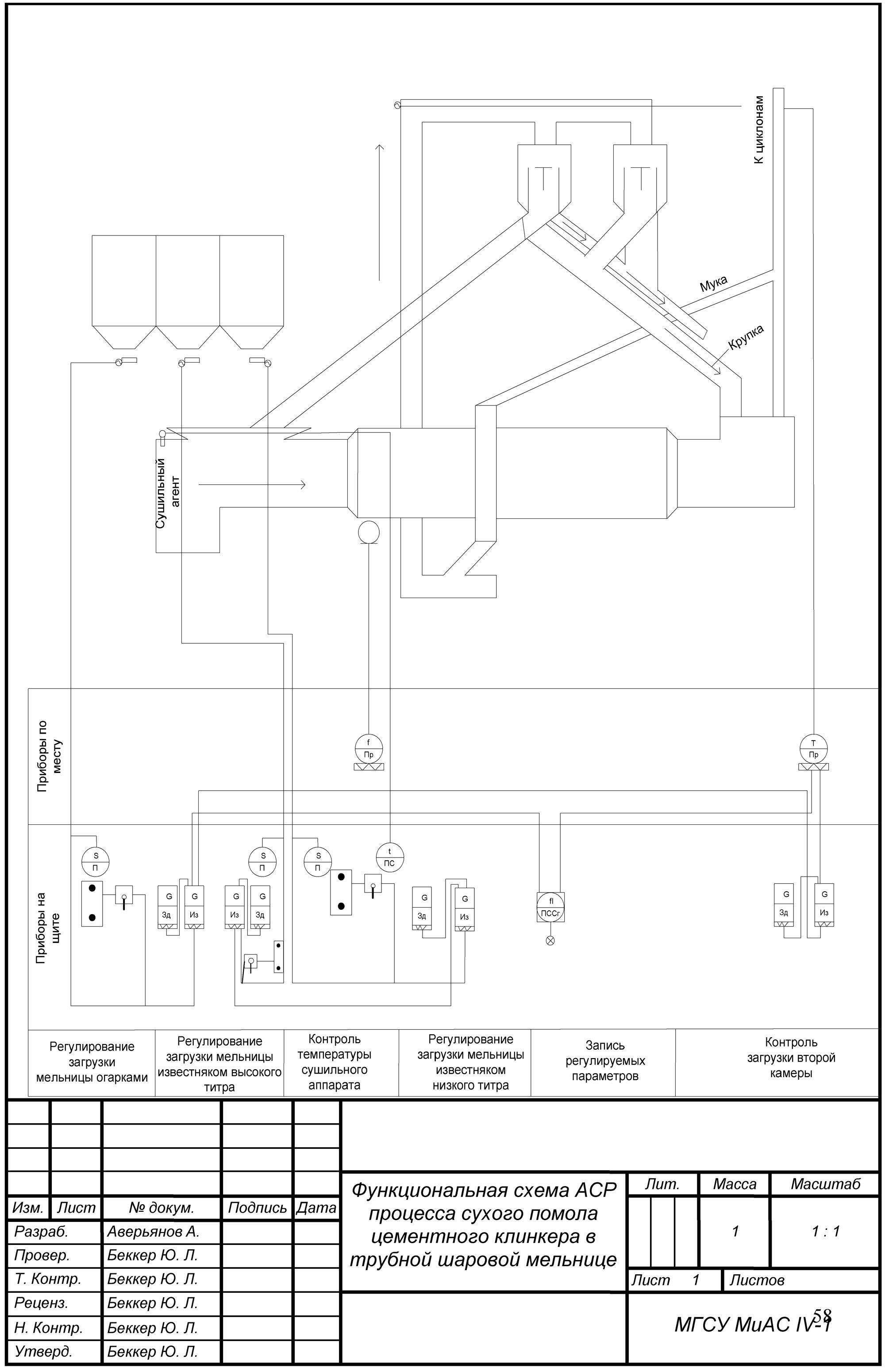 валидация процессов в производстве блок схема